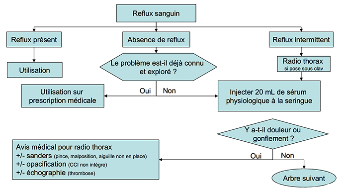 refluxsanguin