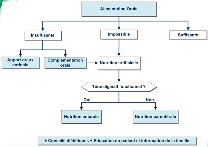 alimentationorale