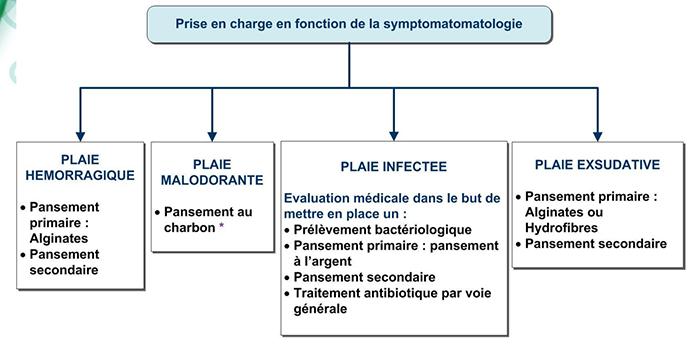 symptomatologie (1)