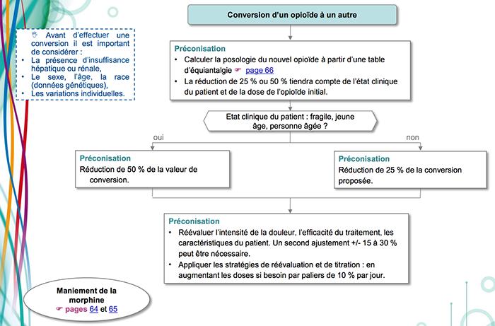 conversionopioide