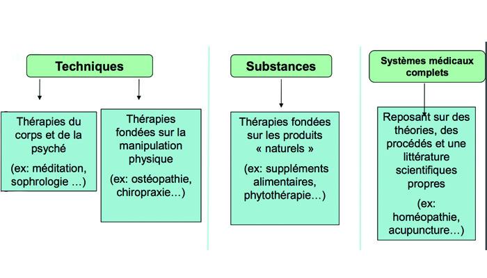 techniquesetsubstances
