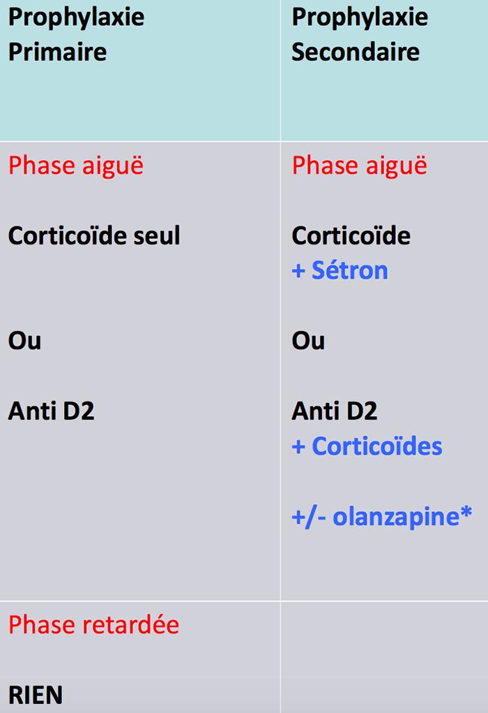 prophylaxiefaible