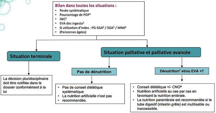 situationpalliative