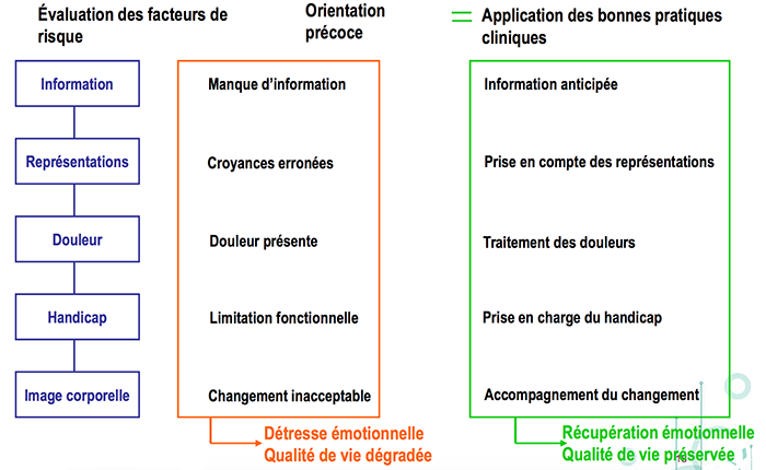 orientationtraitement