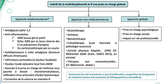 osteoarticulaire, multidisciplinaire