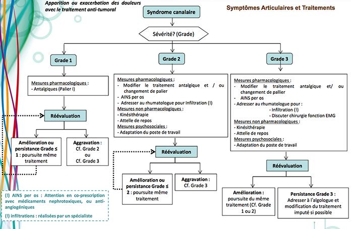 syndromecanalire