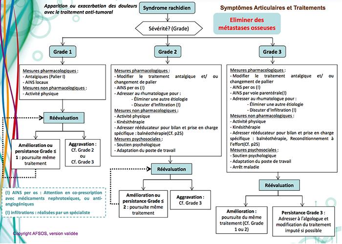 syndromerachidien