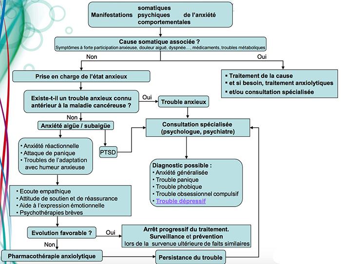 psycooncologieanxiete (1)