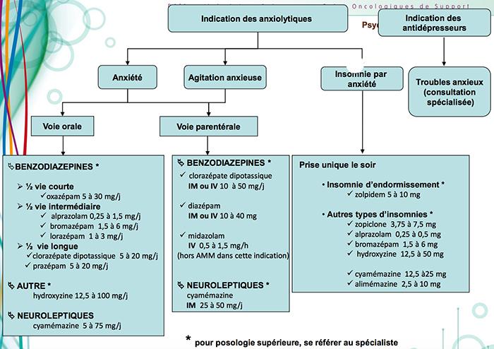 psycooncologieanxiete2