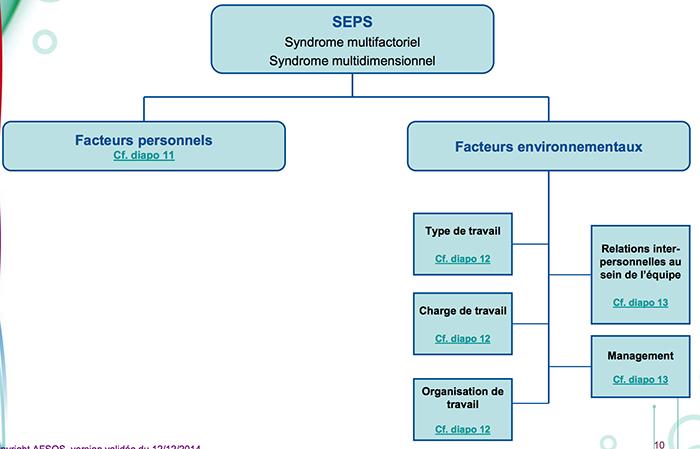 syndromemultifactoriel