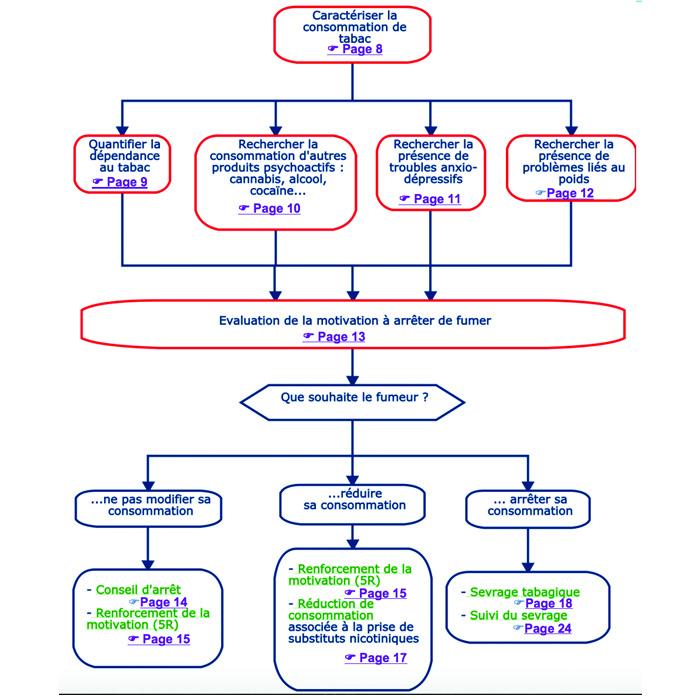 consomation du tabac et ses caractéristiques