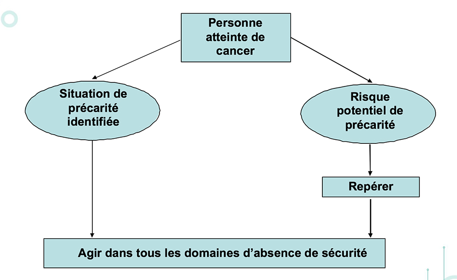 reperage_precarite_cancer