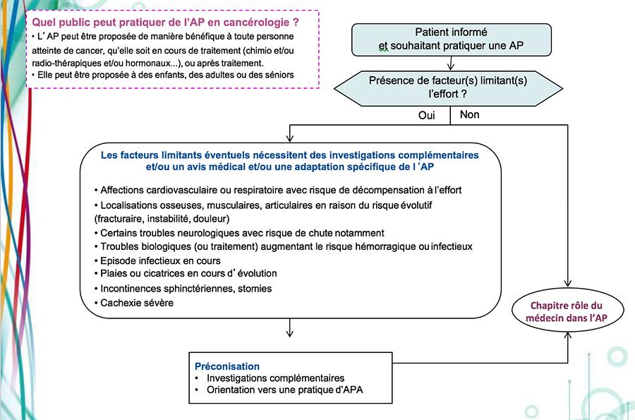 AP_pour_quels_patients