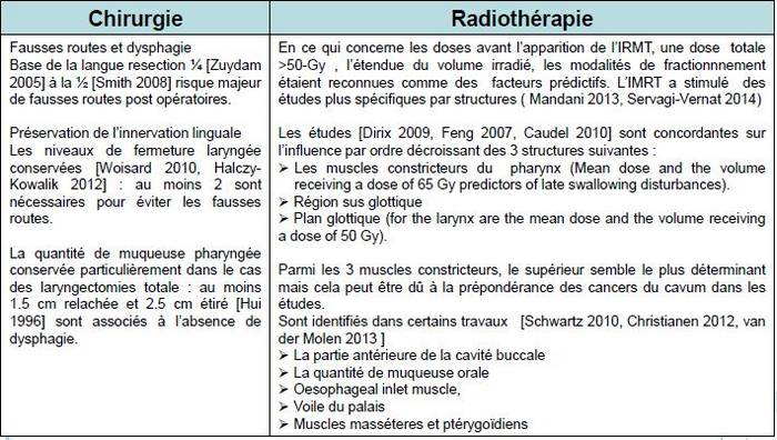 Capturechirurgie-radiotherapie