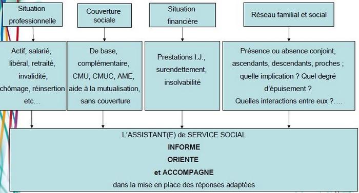 Evaluation sociale de la situation du patient 1