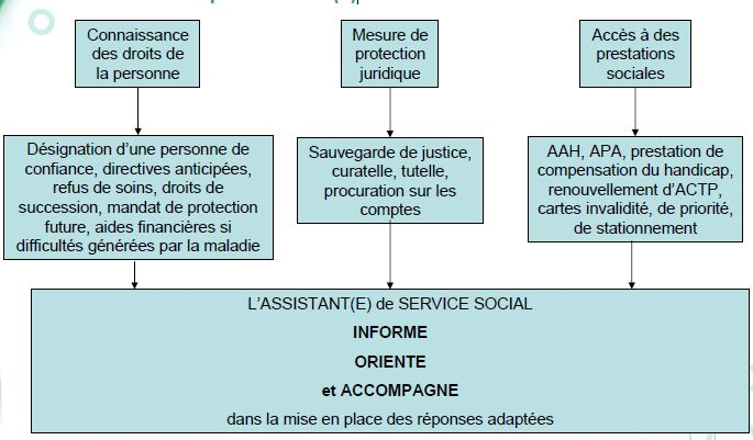 Evaluation sociale de la situation du patient 2