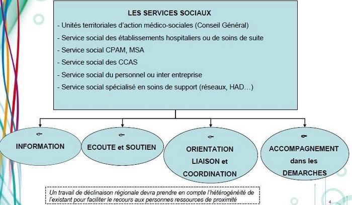 Prise-en-charge-social-services-sociaux