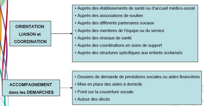 Services-sociaux-missions-generales