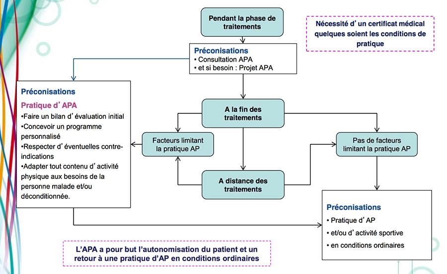 ap_a_quel_stade_cancer