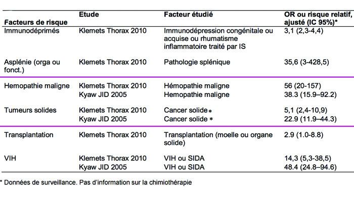 facteurs, tumeurs, pathologie