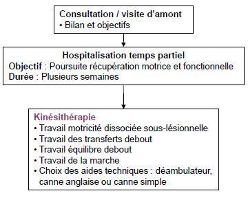 hospitalisation-temps-partiel-bis