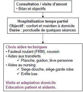 hospitalisation-temps-partiel