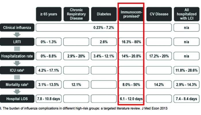 taux mortalité, maladies