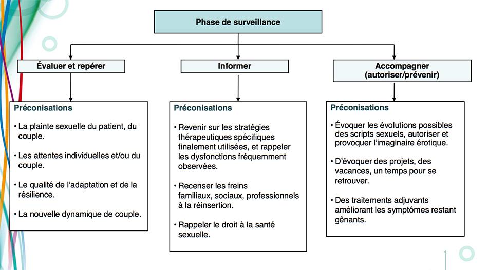 phase-de-surveillance