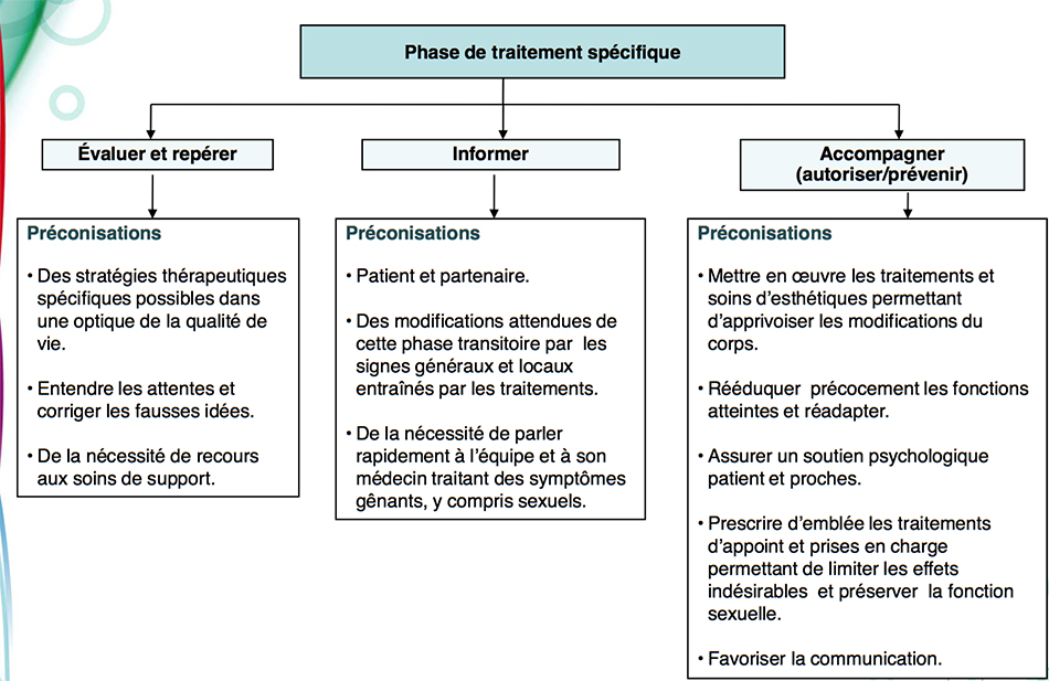 phase-traitement-specifique