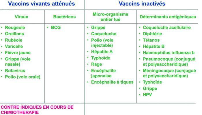 vaccinvivants